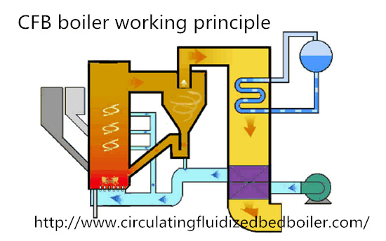 Circulating fluidized bed(CFB) boiler working principle,How does the ...