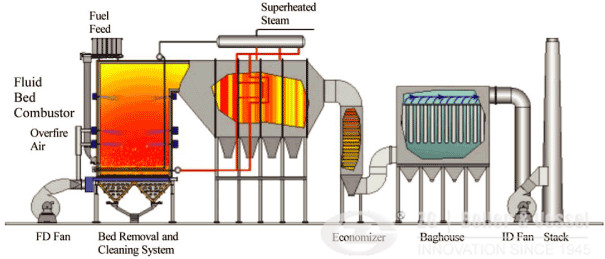Circulating fluidized bed combustion for biomass boiler