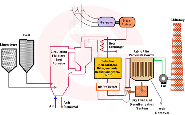 Circulating fludized bed combustion boiler