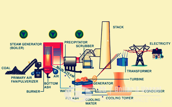 process of CFB boiler coal fired power plant