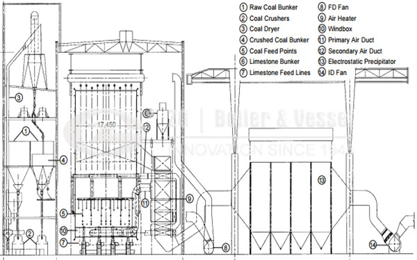 Anthracite fired power plant for CFB boiler image