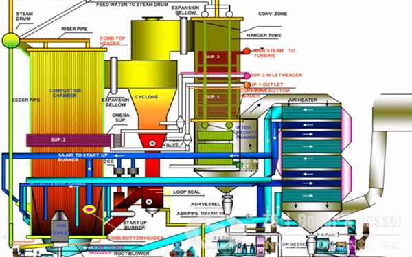 CFB a mature technology as utility boiler for power generation image