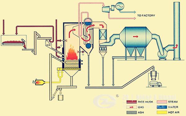 Garbage fired CFB boiler image