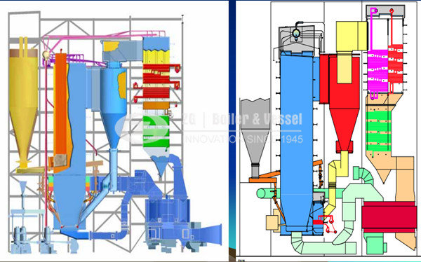 China CFB boiler design and operation