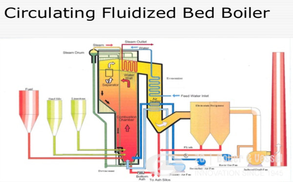 CFB boiler the key to scaling up biomass