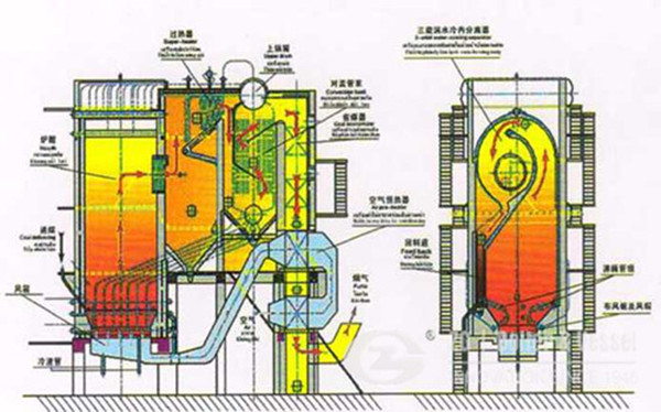 Petocoke circulating fluidised bed boiler development analysis