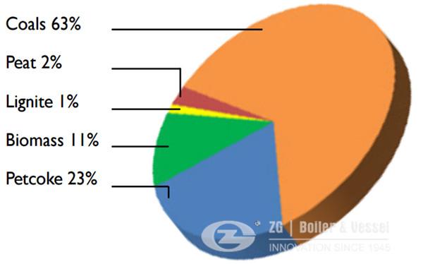 Coal gangue CFB Boiler manufacturer 1_副本.jpg