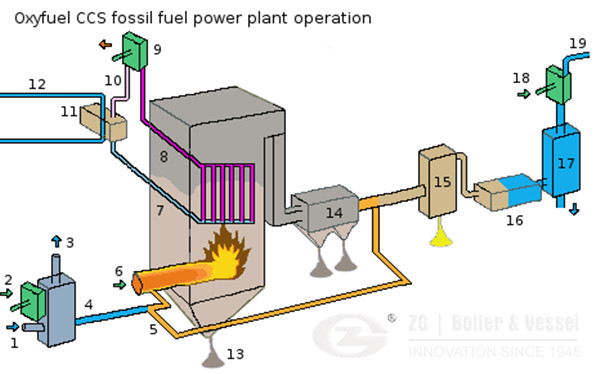 Cfb Boiler Technology For Power Plant In Australia