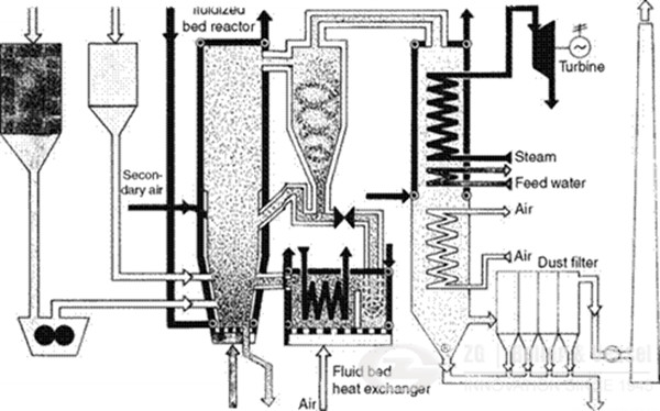 Internal recirculation Coal Fuel CFBC Boiler Design