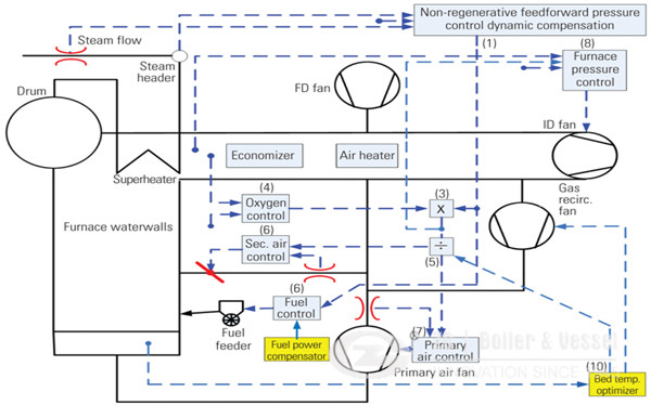 Mongolia Coal Fired FBC Boilers image