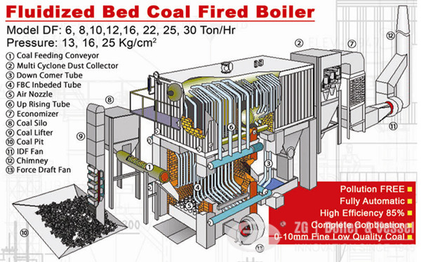 Biomass Fired CFB Circulation Fluidized Bed Boiler,Coal Fired CFB Boiler