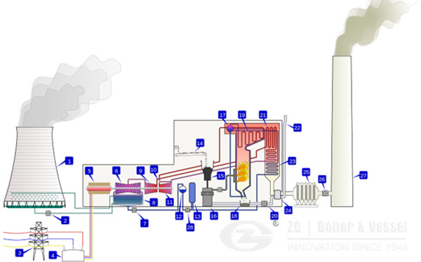 Coal dust fire type biomass boiler,biomass power plant CFB boiler