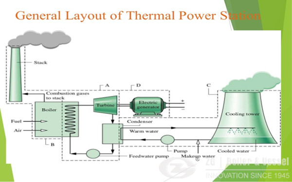 general layout of a thermal power plant  circulating fluidized bed boiler