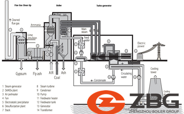 How to calculate the coal quality used in power plant boiler
