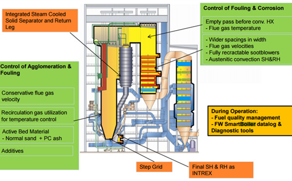 Combustion of different types of biomass in CFB boilers