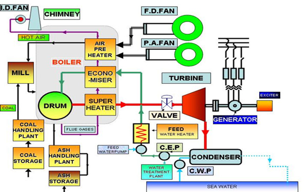 How does a Power Plant Boiler work?