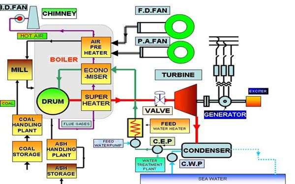 How does a Power Plant Boiler work.jpg