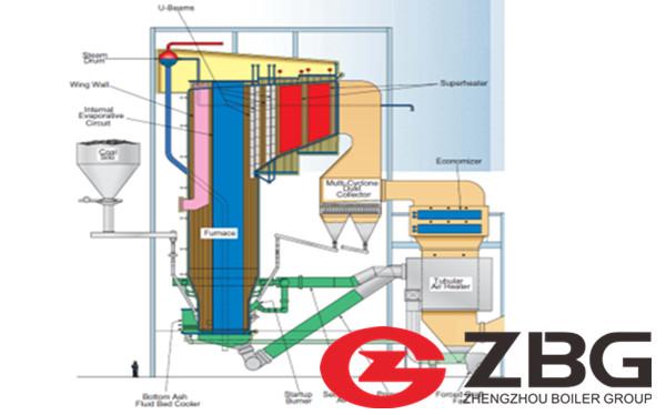 CFB Steam Boiler Manufacturer in Namibia