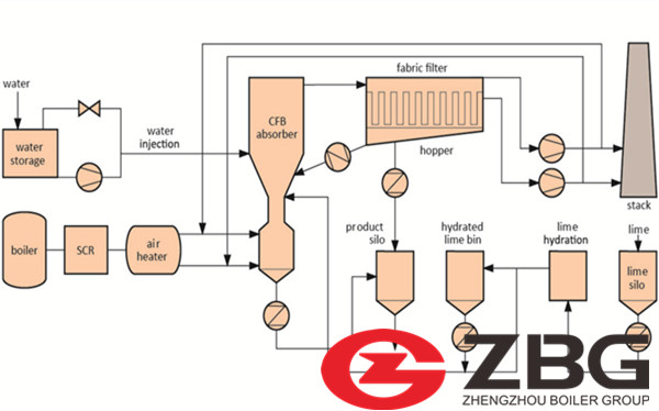 Breakthrough in Ultra-low Emissions Circulating Fluidized Bed Boiler Technology in China