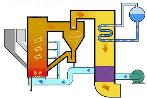 Circulating Fluidized Bed Boiler working principle image