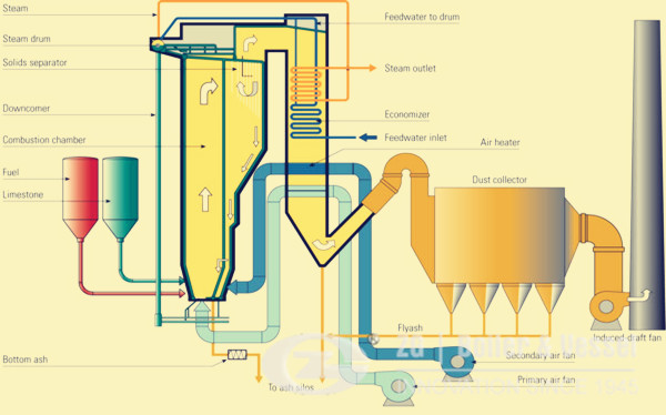 75ton CFB boiler supply to Indonesia image