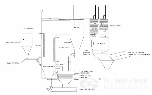 Coal Fired CFB Boiler in Australia image