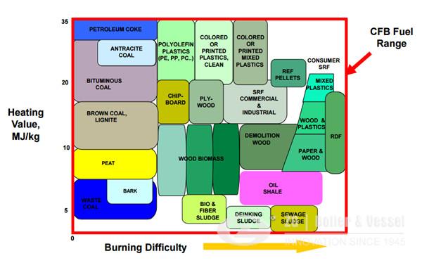 Biomass CFB Boiler Fuel Range.jpg