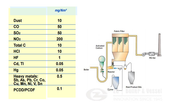 Biomass CFB Boiler Emission permit values.jpg