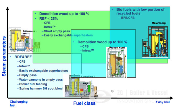 Biomass CFB Boiler Steam Parameter in Germany.jpg