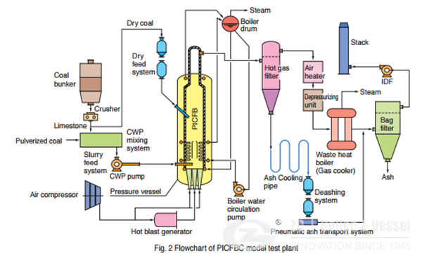 CFBC Steam Boiler Technology in Japan.jpg